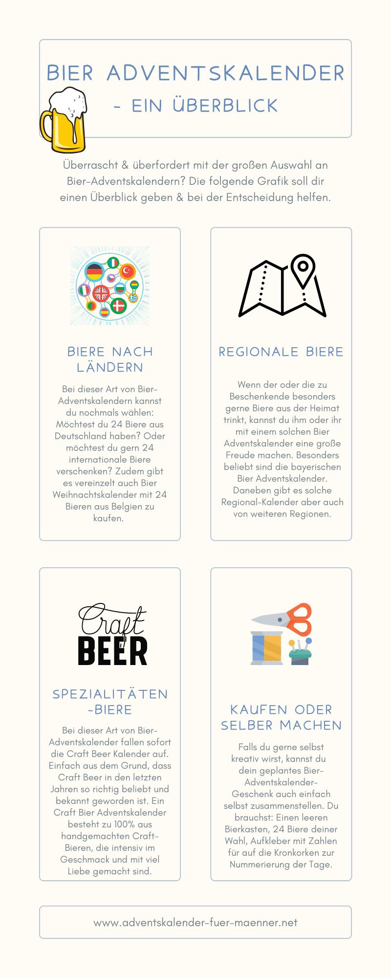 Bier Adventskalender Vergleich Infografik